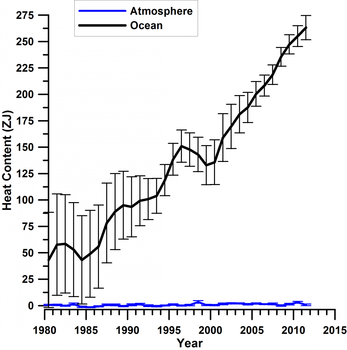 : Yearly ocean (black) and atmosphere (blue) heat content anomaly (data from IPCC AR5 report) shows the vast amount of heat absorbed by the ocean compared to the atmosphere