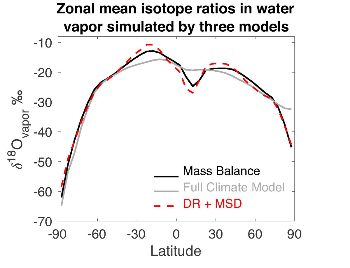 linear model accounting for changes in drying ratio and mean source distance