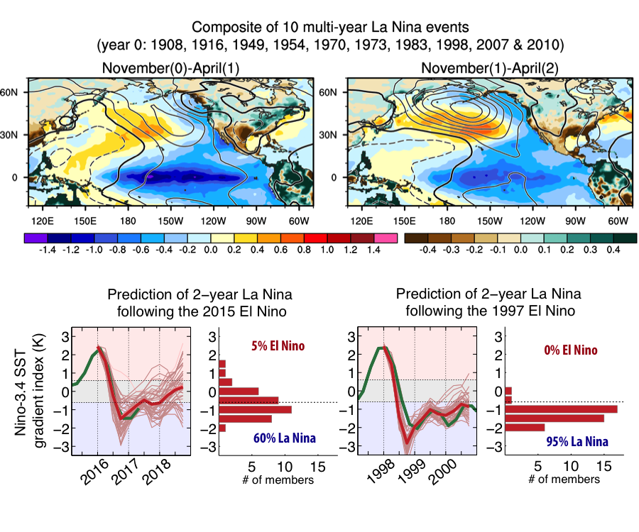 ocean-atmosphere anomaly patterns during the first and second winters of a composite multi-year La Niña event