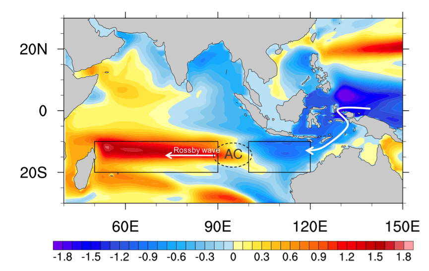 Subsurface ocean heat content anomalies regressed onto low-pass filtered time series of eastern tropical Pacific sea surface temperature anomalies. The black boxes outline the eastern (10°–20°S, 100°–120°E) and western (10°–20°S, 50°–90°E) Indian Ocean, showing the east–west dipole structure.