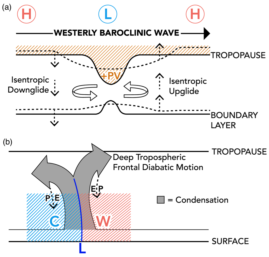"Schematic representation of the (a) atmospheric ""non-frontal"" and (b) atmospheric ""frontal"" components"