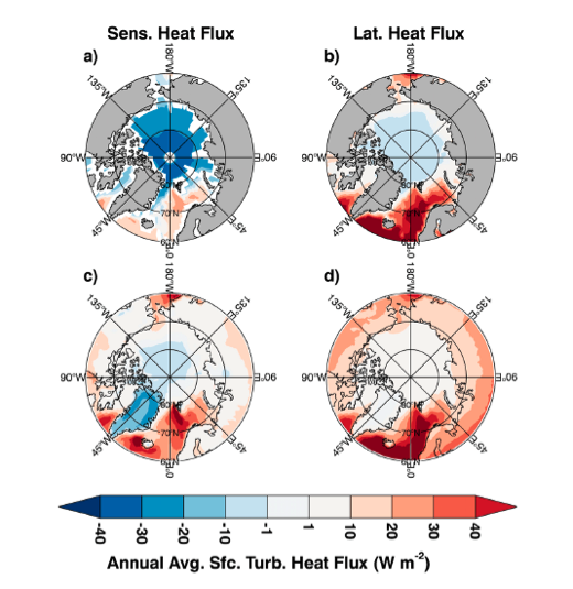 latent heat and evaporation fluxes in the Arctic Ocean