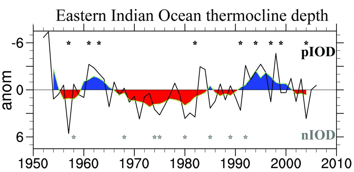 Indian Ocean temperatures have exhibited strong warming trends since the 1950s, limited to the surface and south of 30°S, while extensive subsurface cooling occurred over much of the tropical Indian Ocean.   In a new paper from Journal of Climate, researchers show that changes in the Indian Ocean subsurface heat content over the last 50 years can be linked to Pacific Ocean variability associated with the Pacific Decadal Oscillation/Interdecadal Pacific Oscillation. These variations in Indian Ocean heat content are, thus, a response to Pacific wind forcing.  Transmission of the multidecadal signal occurs via an oceanic pathway through the Indonesian Throughflow. It manifests as westward-propagating Rossby waves across the Indian Ocean, centered along 12°S, and modulates subsurface heat content. These subsurface temperature variations are also reflected as multidecadal changes in the background state of the thermocline in the Indian Ocean. This has implications for the leading mode of Indian Ocean variability, namely the Indian Ocean Dipole. More specifically, positive Indian Ocean Dipole events were unusually common in the 1960s and 1990s with a relatively shallow thermocline. In contrast, the deeper thermocline depth in the 1970s and 1980s was associated with frequent negative and rare positive Indian Ocean Dipole events.  Changes in Pacific wind forcing during recent decades and associated rapid increases in Indian Ocean subsurface heat content can, therefore, affect the basin's leading mode of variability. This has implications for decadal climate predictions in the region, where the mostly agrarian societies in surrounding countries are particularly vulnerable to changes in rainfall and droughts.
