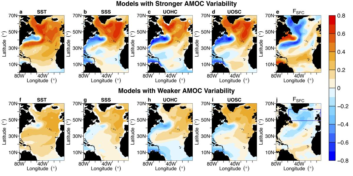 Multiple model mean correlation maps between the 10-year low-pass filtered AMOC index and AMV-related variables
