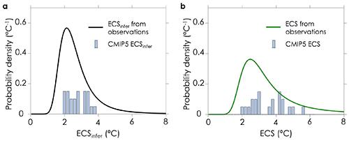 Probability density functions of ECS