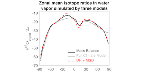 simple linear model accounting for changes in drying ratio and mean source distance (MSD)