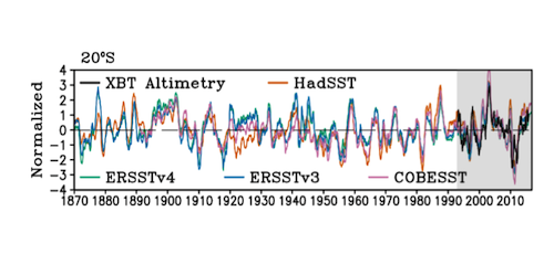 SAMOC time series at four latitudes in the South Atlantic