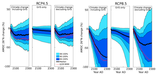 Global warming and Greenland melting affects Atlantic overturning