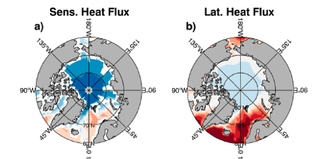 Sensible heat and evaporation fluxes in the Arctic Ocean