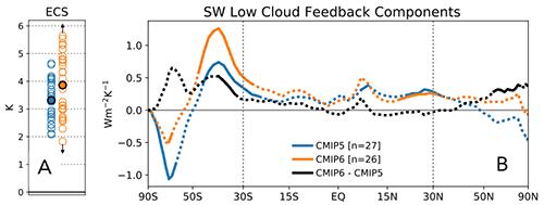 Zonally averaged multi-model average shortwave low cloud feedbacks