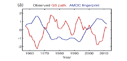 AMOC and Gulf Stream